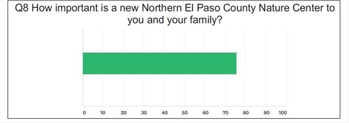 Graph depicting importance of a Northern Nature Center